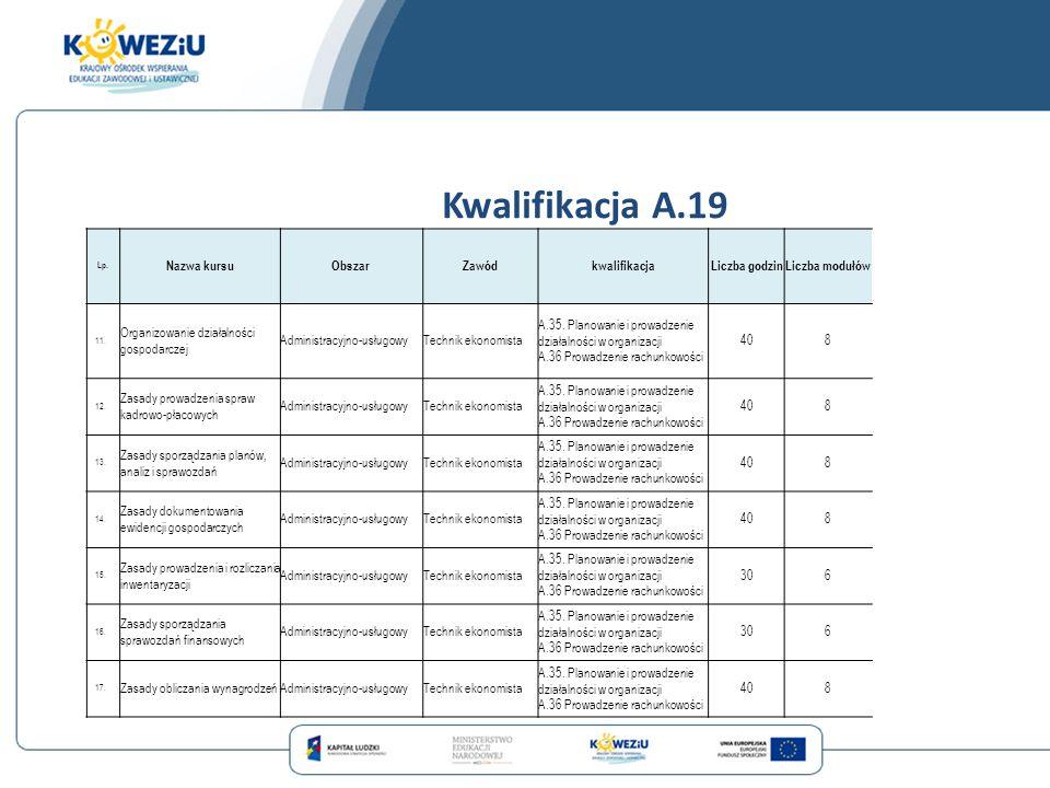 Kwalifikacja A.19 Lp. Nazwa kursuObszarZawódkwalifikacjaLiczba godzinLiczba modułów 11. Organizowanie działalności gospodarczej Administracyjno-usługo
