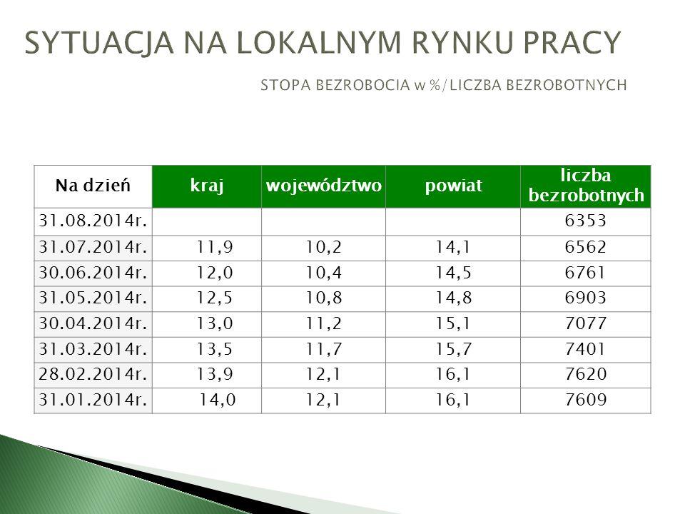 Na dzieńkrajwojewództwopowiat liczba bezrobotnych 31.08.2014r.6353 31.07.2014r.