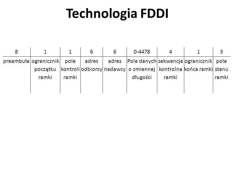 Technologia FDDI 811660-4478413 preambułaogranicznik początku ramki pole kontroli ramki adres odbiorcy adres nadawcy Pole danych o zmiennej długości sekwencja kontrolna ramki ogranicznik końca ramki pole stanu ramki