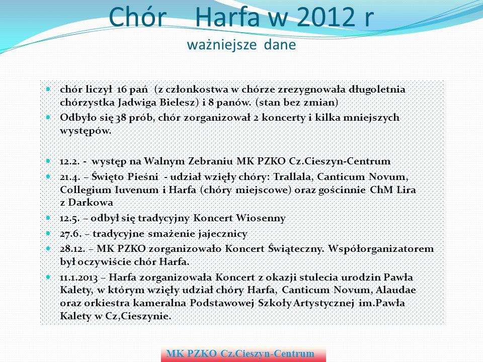 Chór Harfa w 2012 r ważniejsze dane chór liczył 16 pań (z członkostwa w chórze zrezygnowała długoletnia chórzystka Jadwiga Bielesz) i 8 panów. (stan b
