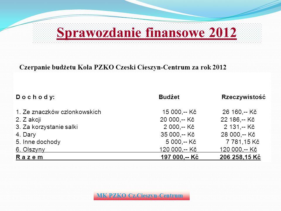 MK PZKO Cz.Cieszyn-Centrum Sprawozdanie finansowe 2012 Czerpanie budżetu Kola PZKO Czeski Cieszyn-Centrum za rok 2012 D o c h o d y: Budżet Rzeczywist