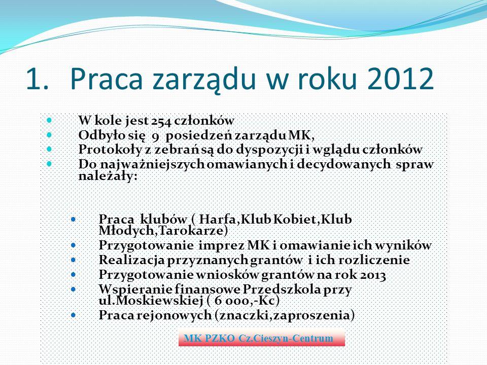 1.Praca zarządu w roku 2012 W kole jest 254 członków Odbyło się 9 posiedzeń zarządu MK, Protokoły z zebrań są do dyspozycji i wglądu członków Do najwa
