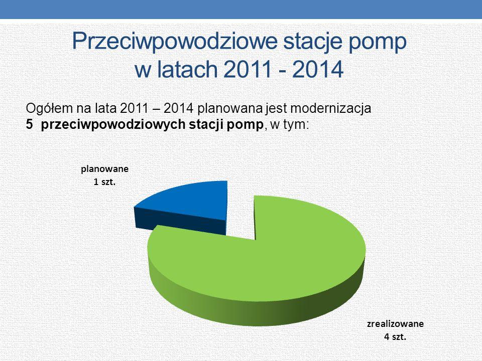 Przeciwpowodziowe stacje pomp w latach 2011 - 2014 Ogółem na lata 2011 – 2014 planowana jest modernizacja 5 przeciwpowodziowych stacji pomp, w tym:
