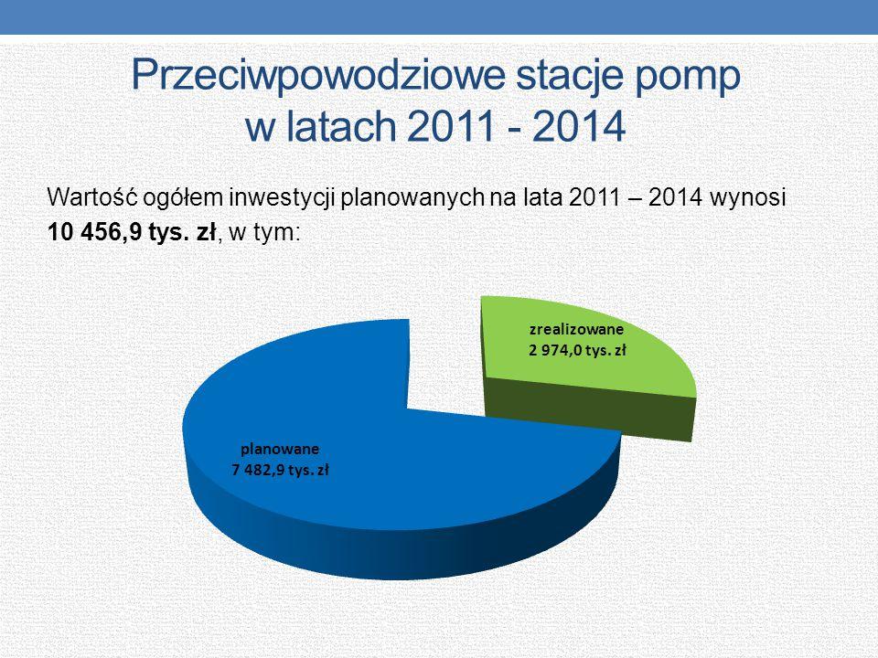 Przeciwpowodziowe stacje pomp w latach 2011 - 2014 Wartość ogółem inwestycji planowanych na lata 2011 – 2014 wynosi 10 456,9 tys. zł, w tym: