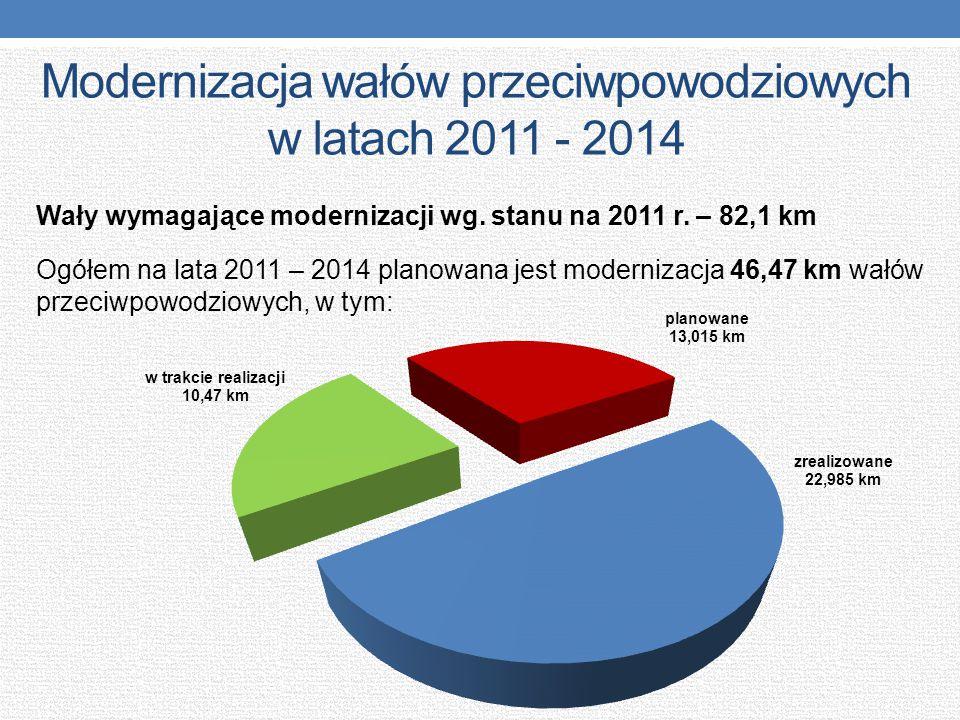 Modernizacja wałów przeciwpowodziowych w latach 2011 - 2014 Wały wymagające modernizacji wg. stanu na 2011 r. – 82,1 km Ogółem na lata 2011 – 2014 pla