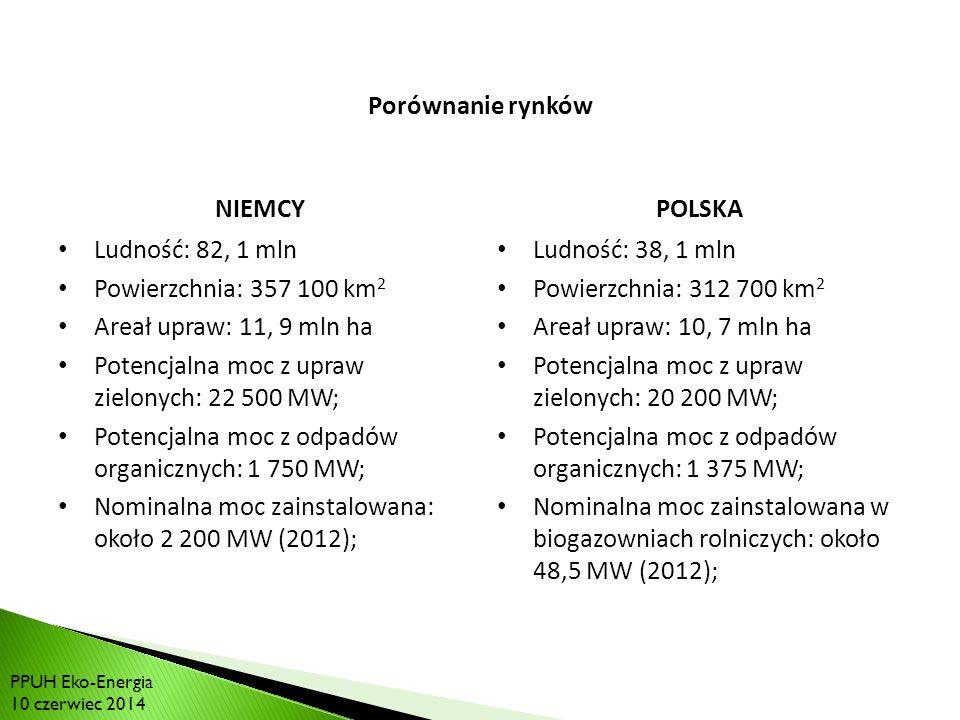 RYNEK BIOGAZU W POLSCE: Porównanie rynków NIEMCY Ludność: 82, 1 mln Powierzchnia: 357 100 km 2 Areał upraw: 11, 9 mln ha Potencjalna moc z upraw zielonych: 22 500 MW; Potencjalna moc z odpadów organicznych: 1 750 MW; Nominalna moc zainstalowana: około 2 200 MW (2012); POLSKA Ludność: 38, 1 mln Powierzchnia: 312 700 km 2 Areał upraw: 10, 7 mln ha Potencjalna moc z upraw zielonych: 20 200 MW; Potencjalna moc z odpadów organicznych: 1 375 MW; Nominalna moc zainstalowana w biogazowniach rolniczych: około 48,5 MW (2012); PPUH Eko-Energia 10 czerwiec 2014