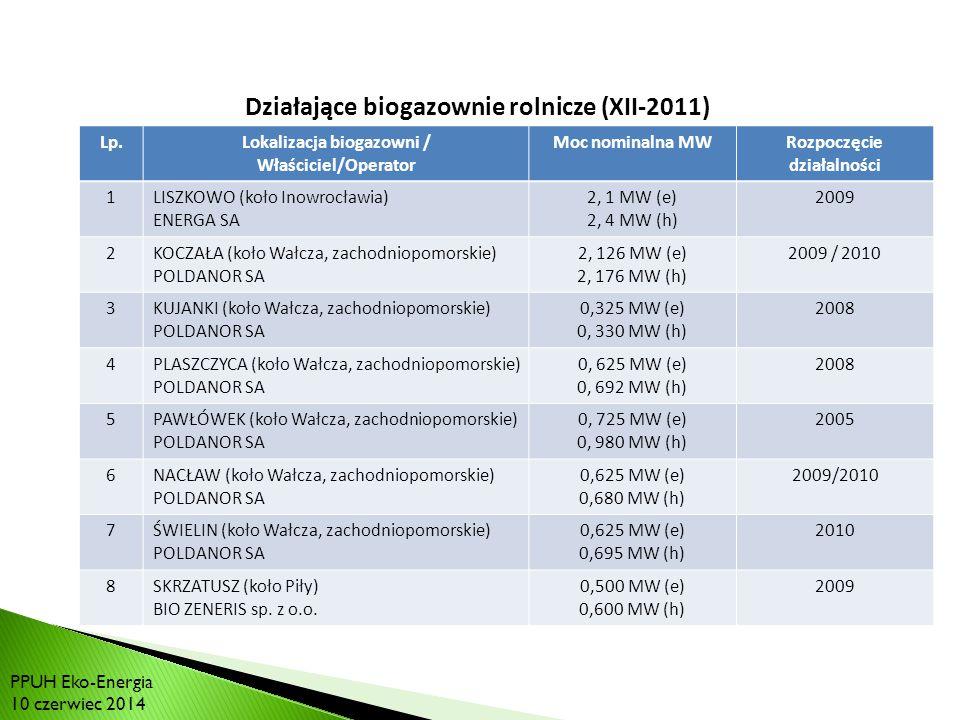 RYNEK BIOGAZU W POLSCE: Działające biogazownie rolnicze (XII-2011) Lp.