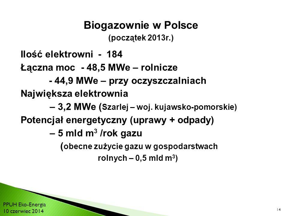 Ilość elektrowni - 184 Łączna moc - 48,5 MWe – rolnicze - 44,9 MWe – przy oczyszczalniach Największa elektrownia – 3,2 MWe ( Szarlej – woj.