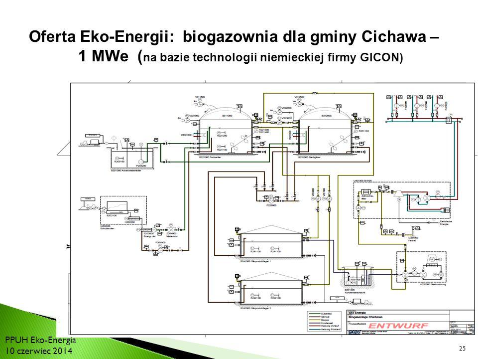 25 Oferta Eko-Energii: biogazownia dla gminy Cichawa – 1 MWe ( na bazie technologii niemieckiej firmy GICON) PPUH Eko-Energia 10 czerwiec 2014