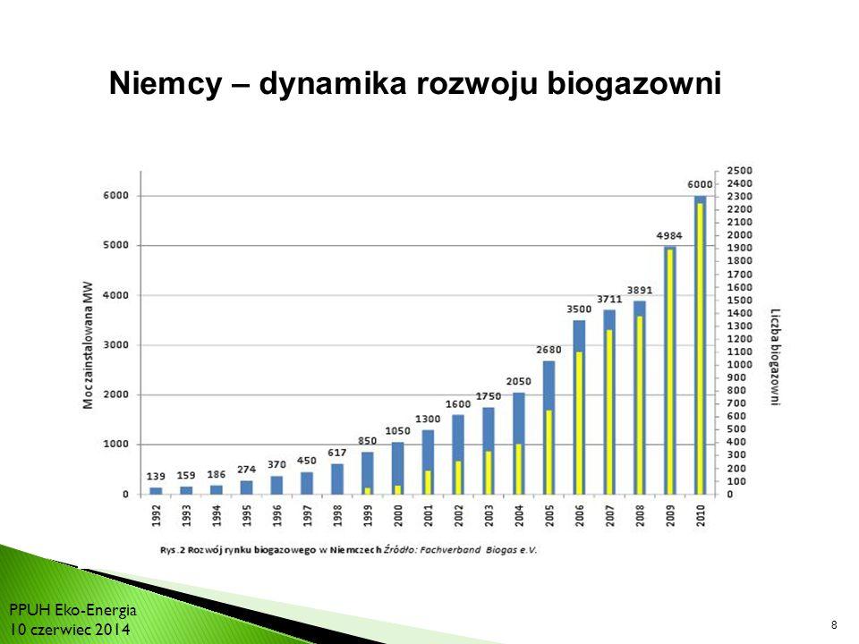8 Niemcy – dynamika rozwoju biogazowni Bilans energetyki światowej PPUH Eko-Energia 10 czerwiec 2014