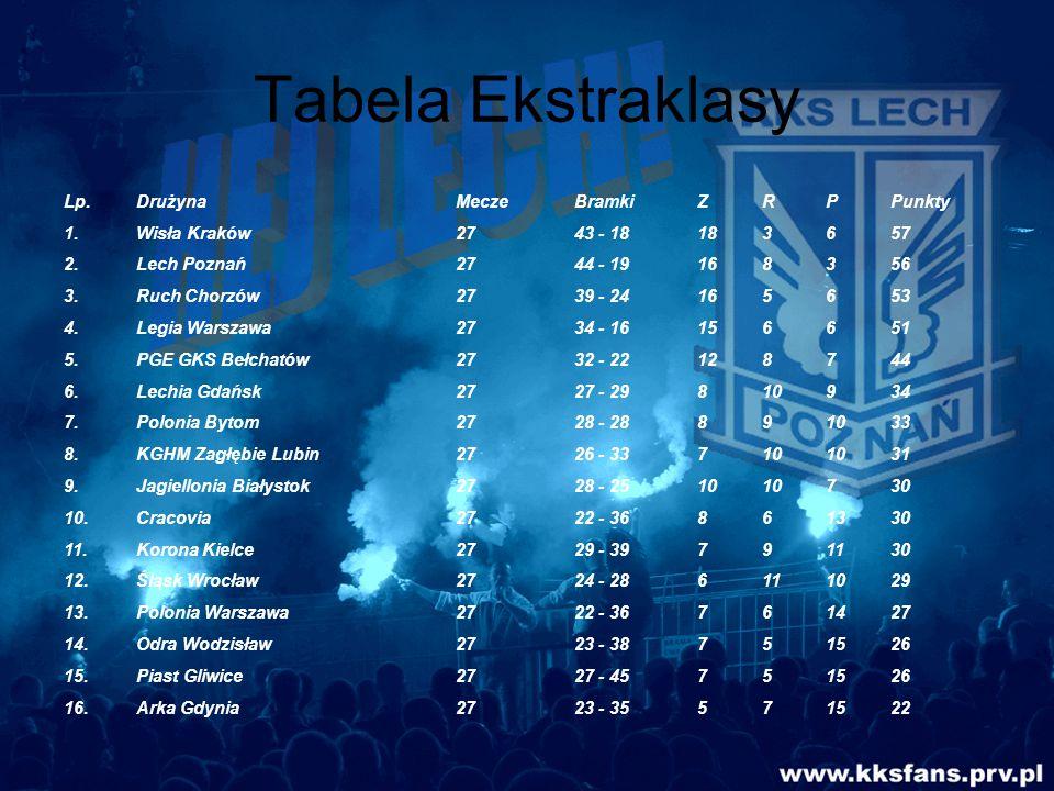 Tabela Ekstraklasy Lp.DrużynaMeczeBramkiZRPPunkty 1.Wisła Kraków2743 - 18183657 2.Lech Poznań2744 - 19168356 3.Ruch Chorzów2739 - 24165653 4.Legia War