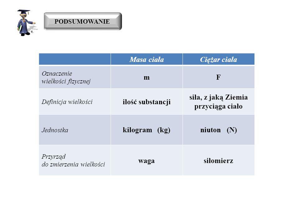 PODSUMOWANIE Masa ciałaCiężar ciała Oznaczenie wielkości fizycznej mF Definicja wielkości ilość substancji siła, z jaką Ziemia przyciąga ciało Jednost