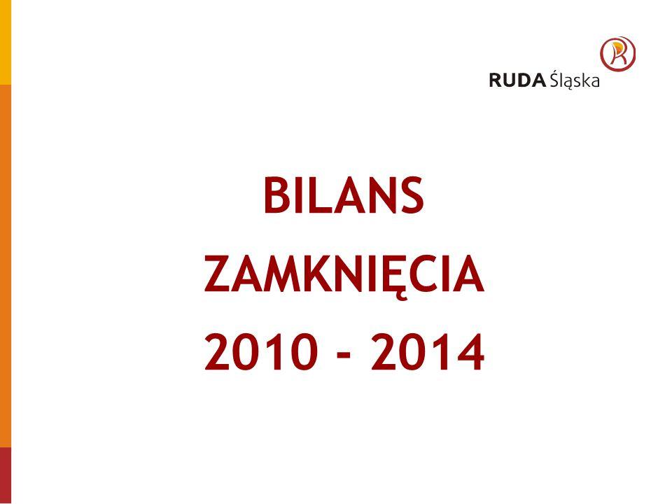 BILANS ZAMKNIĘCIA 2010 - 2014