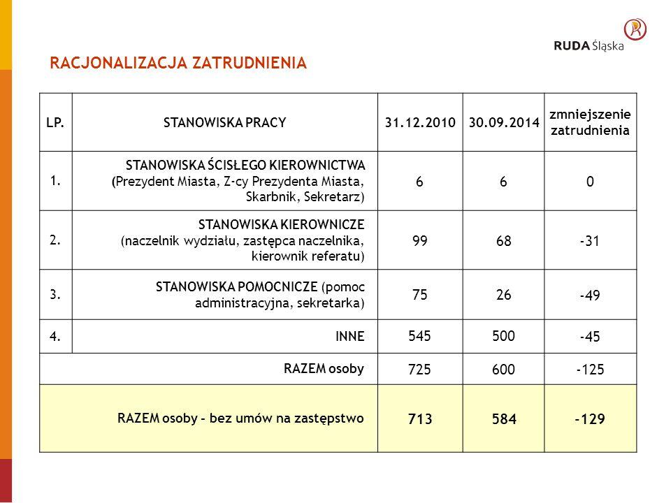 RACJONALIZACJA ZATRUDNIENIA LP.STANOWISKA PRACY31.12.201030.09.2014 zmniejszenie zatrudnienia 1.