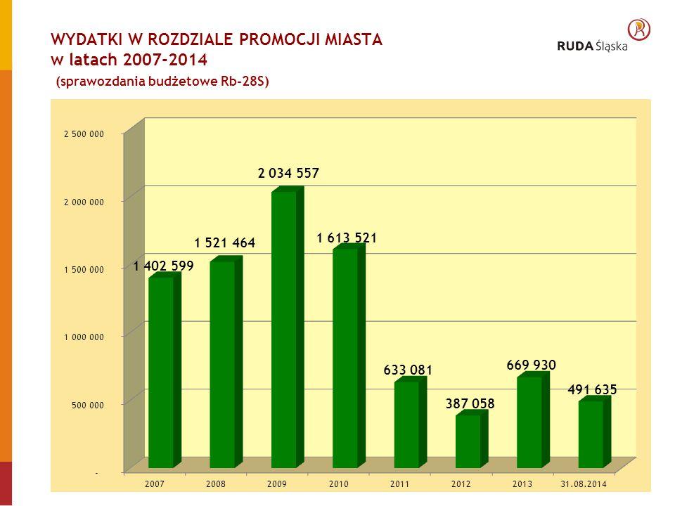 WYDATKI W ROZDZIALE PROMOCJI MIASTA w latach 2007-2014 (sprawozdania budżetowe Rb-28S)