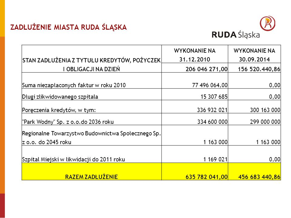 ZADŁUŻENIE MIASTA RUDA ŚLĄSKA STAN ZADŁUŻENIA Z TYTUŁU KREDYTÓW, POŻYCZEK I OBLIGACJI NA DZIEŃ WYKONANIE NA 31.12.2010 WYKONANIE NA 30.09.2014 206 046 271,00156 520.440,86 Suma niezapłaconych faktur w roku 2010 77 496 064,000,00 Długi zlikwidowanego szpitala 15 307 6850,00 Poręczenia kredytów, w tym: 336 932 021300 163 000 Park Wodny Sp.