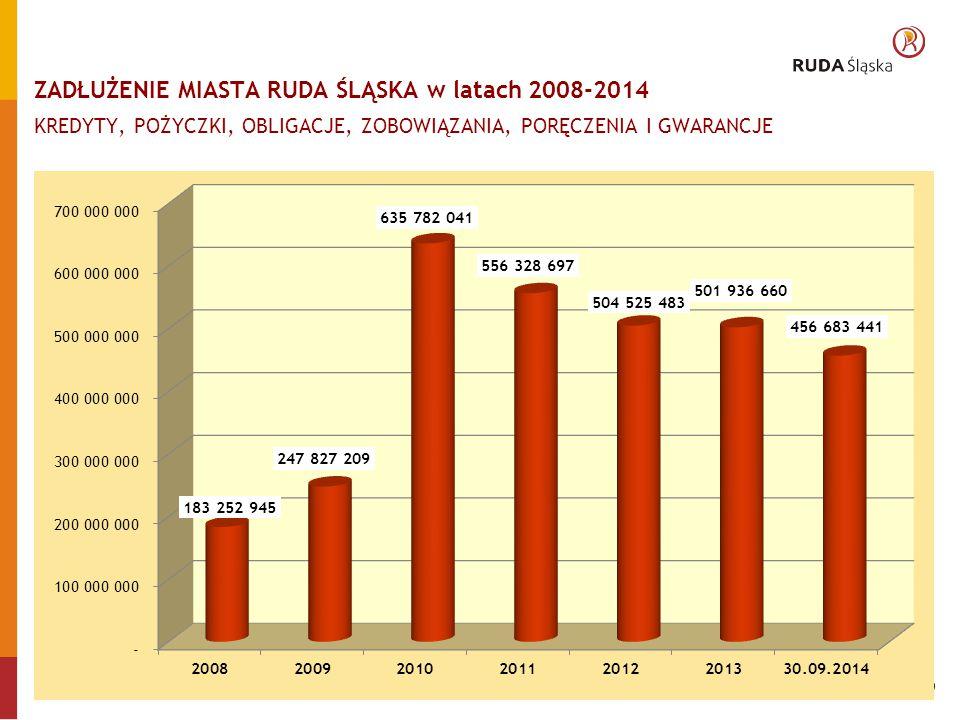 3/10 ZADŁUŻENIE MIASTA RUDA ŚLĄSKA w latach 2008-2014 KREDYTY, POŻYCZKI, OBLIGACJE, ZOBOWIĄZANIA, PORĘCZENIA I GWARANCJE