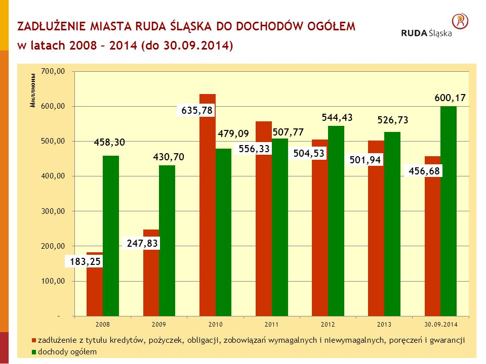 ZADŁUŻENIE MIASTA RUDA ŚLĄSKA DO DOCHODÓW OGÓŁEM w latach 2008 – 2014 (do 30.09.2014) 4/10