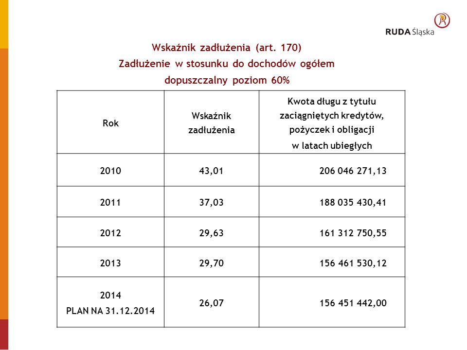 Wskaźnik zadłużenia (art.