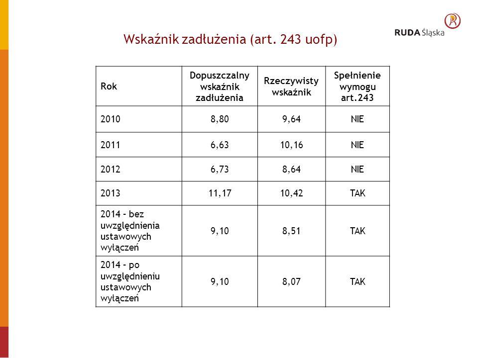 NADWYŻKA LUB DEFICYT różnica pomiędzy osiągniętymi dochodami a zrealizowanymi wydatkami w latach 2007-2014 Dane zgodne ze sprawozdaniami budżetowymi
