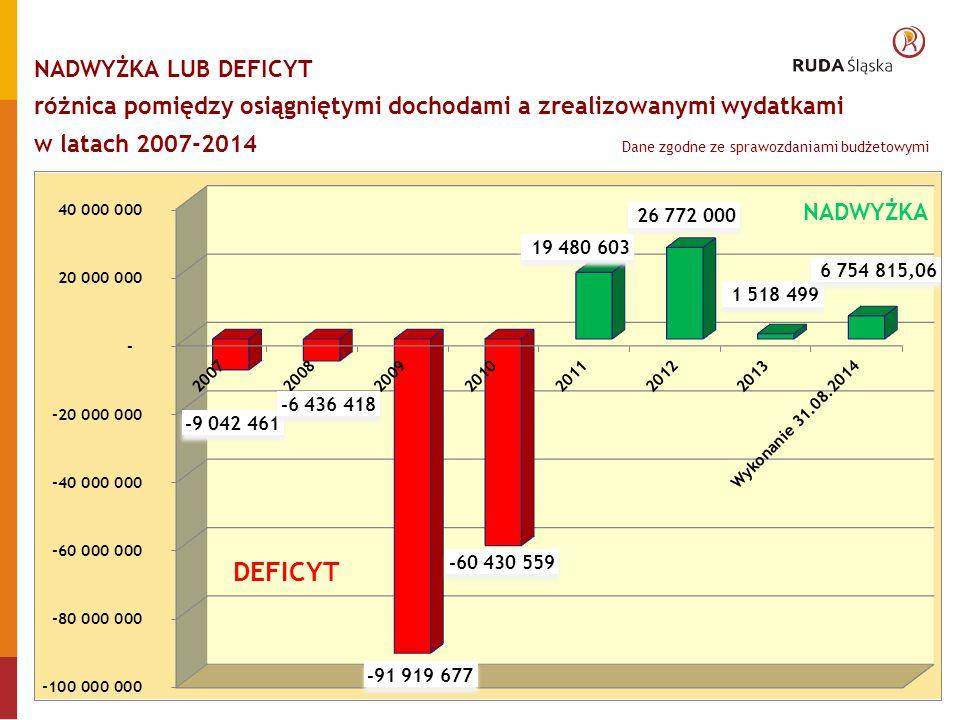 WYDATKI MIASTA RUDA ŚLĄSKA W DZIALE ADMINISTRACJA PUBLICZNA w latach 2010-2014 (sprawozdania budżetowe Rb-28S)