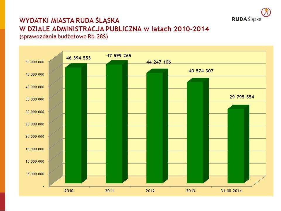 WYDATKI MIASTA RUDA ŚLĄSKA W DZIALE ADMINISTRACJA PUBLICZNA W PRZELICZENIU NA 1 MIESZKAŃCA w latach 2010-2014