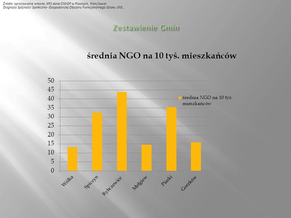 Źródło: opracowanie własne, KRS dane CIWOP w Piaskach, Klon/Jawor Diagnoza Spójności Społeczno- Gospodarczej Obszaru Funkcjonalnego Szlaku JIIIS…