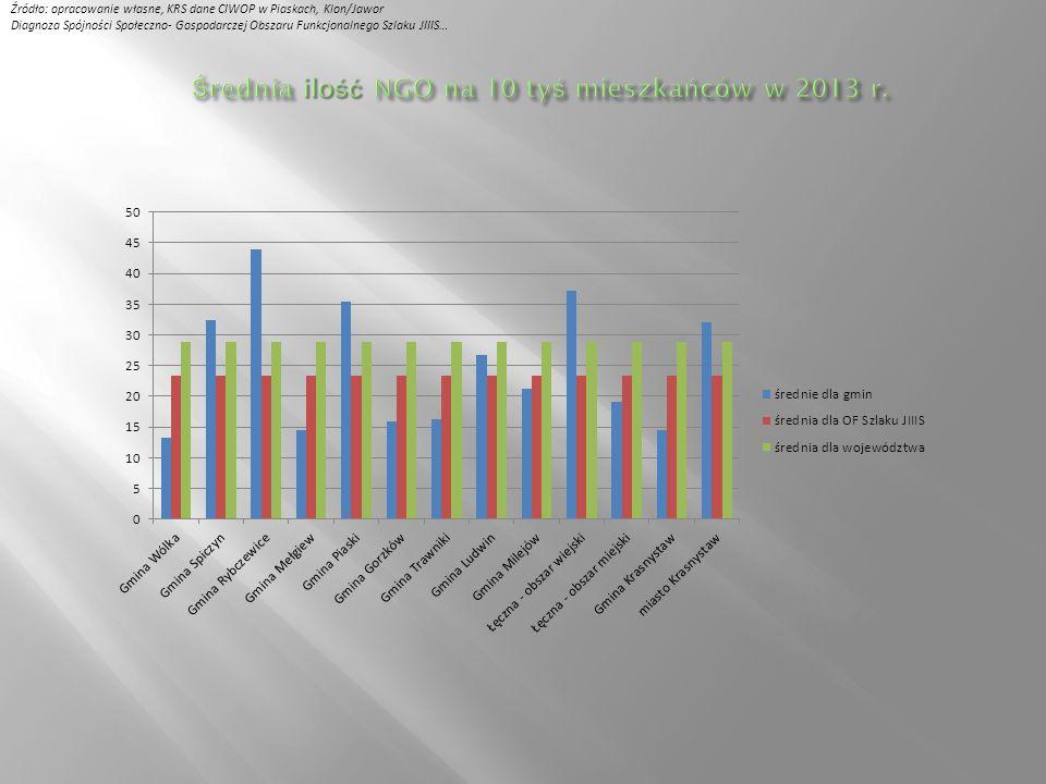 Źródło: opracowanie własne, KRS dane CIWOP w Piaskach, Klon/Jawor Organizacje pozarządowe28 Wpisanych do rejestru KRS14 Fundacje3 Kółka rolnicze 2 Stowarzyszenia9 sportowe1 OSP5 Inne3 Zwykłych stowarzyszeń sportowych8 Zwykłe stowarzyszenia1 Parafie Rzymskokatolickie5 Zamieszkuje tu osób 10 595 Średnia ilość NGO na 10 tyś mieszkańców wynosi tu13,21 Diagnoza Spójności Społeczno- Gospodarczej Obszaru Funkcjonalnego Szlaku JIIIS…