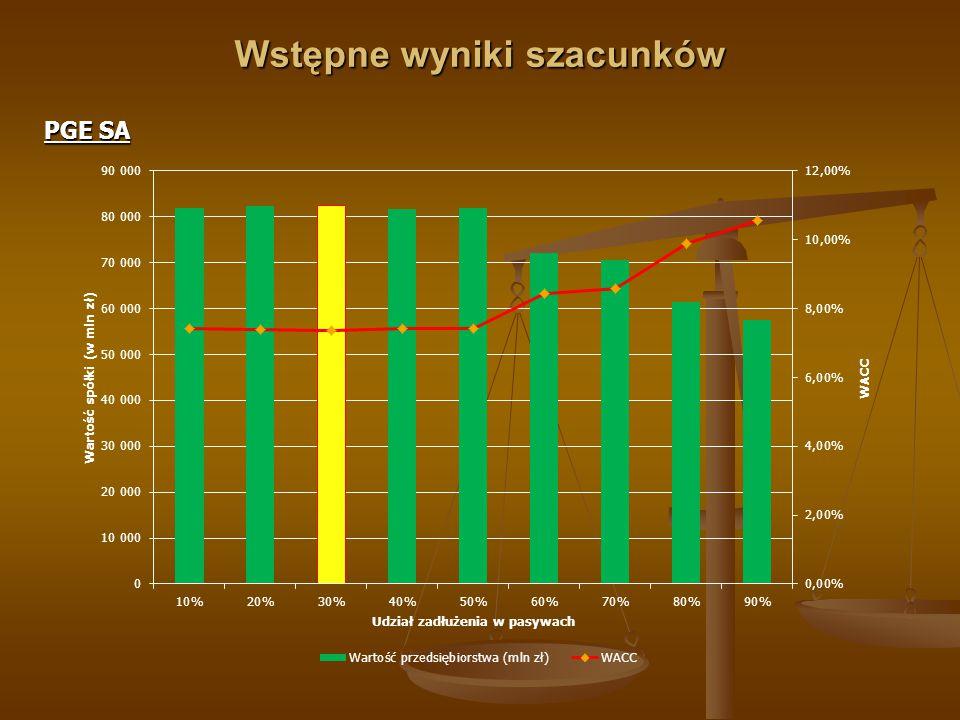 Wstępne wyniki szacunków Elektrownia Bełchatów SA