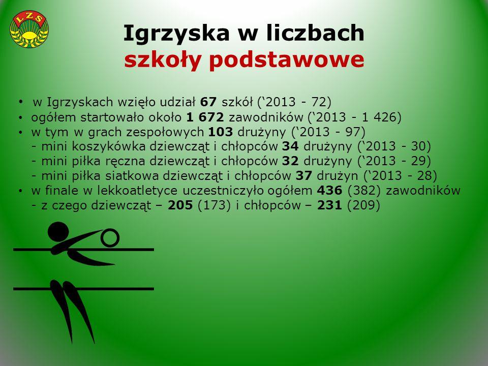 Igrzyska w liczbach szkoły podstawowe w Igrzyskach wzięło udział 67 szkół ('2013 - 72) ogółem startowało około 1 672 zawodników ('2013 - 1 426) w tym w grach zespołowych 103 drużyny ('2013 - 97) - mini koszykówka dziewcząt i chłopców 34 drużyny ('2013 - 30) - mini piłka ręczna dziewcząt i chłopców 32 drużyny ('2013 - 29) - mini piłka siatkowa dziewcząt i chłopców 37 drużyn ('2013 - 28) w finale w lekkoatletyce uczestniczyło ogółem 436 (382) zawodników - z czego dziewcząt – 205 (173) i chłopców – 231 (209)