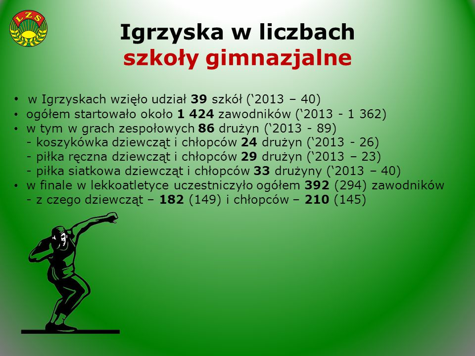Igrzyska w liczbach szkoły gimnazjalne w Igrzyskach wzięło udział 39 szkół ('2013 – 40) ogółem startowało około 1 424 zawodników ('2013 - 1 362) w tym w grach zespołowych 86 drużyn ('2013 - 89) - koszykówka dziewcząt i chłopców 24 drużyn ('2013 - 26) - piłka ręczna dziewcząt i chłopców 29 drużyn ('2013 – 23) - piłka siatkowa dziewcząt i chłopców 33 drużyny ('2013 – 40) w finale w lekkoatletyce uczestniczyło ogółem 392 (294) zawodników - z czego dziewcząt – 182 (149) i chłopców – 210 (145)