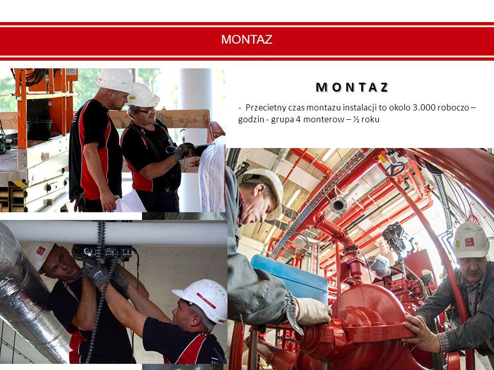MONTAZ - Przecietny czas montazu instalacji to okolo 3.000 roboczo – godzin - grupa 4 monterow – ½ roku MONTAZ