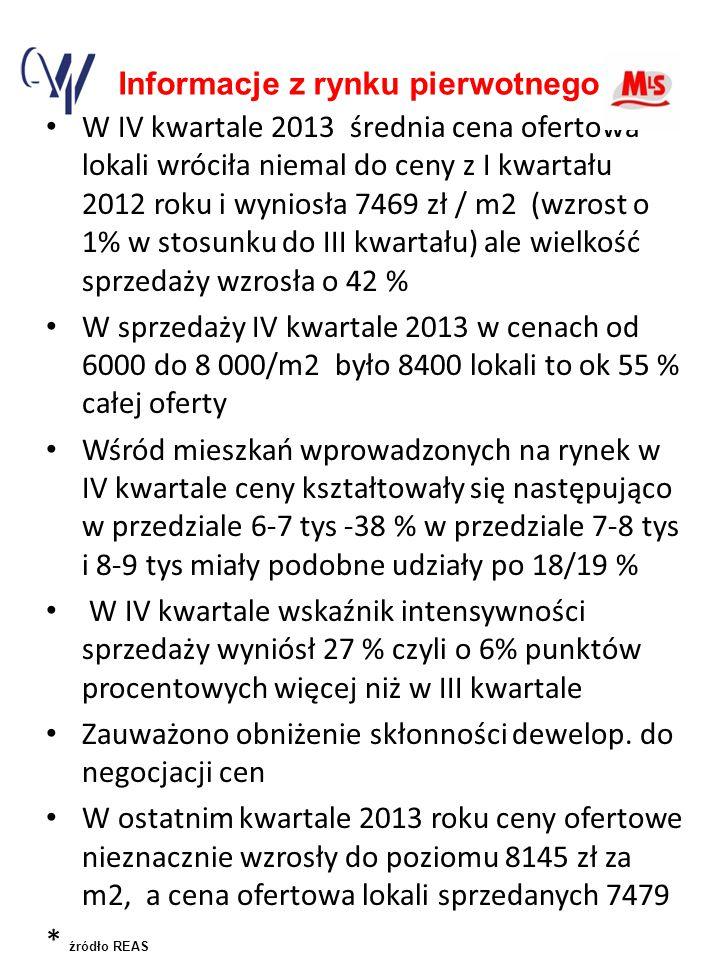 Informacje z rynku pierwotnego W IV kwartale 2013 średnia cena ofertowa lokali wróciła niemal do ceny z I kwartału 2012 roku i wyniosła 7469 zł / m2 (wzrost o 1% w stosunku do III kwartału) ale wielkość sprzedaży wzrosła o 42 % W sprzedaży IV kwartale 2013 w cenach od 6000 do 8 000/m2 było 8400 lokali to ok 55 % całej oferty Wśród mieszkań wprowadzonych na rynek w IV kwartale ceny kształtowały się następująco w przedziale 6-7 tys -38 % w przedziale 7-8 tys i 8-9 tys miały podobne udziały po 18/19 % W IV kwartale wskaźnik intensywności sprzedaży wyniósł 27 % czyli o 6% punktów procentowych więcej niż w III kwartale Zauważono obniżenie skłonności dewelop.