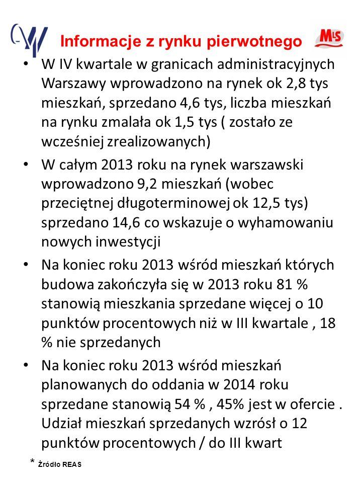 Informacje z rynku pierwotnego W IV kwartale w granicach administracyjnych Warszawy wprowadzono na rynek ok 2,8 tys mieszkań, sprzedano 4,6 tys, liczba mieszkań na rynku zmalała ok 1,5 tys ( zostało ze wcześniej zrealizowanych) W całym 2013 roku na rynek warszawski wprowadzono 9,2 mieszkań (wobec przeciętnej długoterminowej ok 12,5 tys) sprzedano 14,6 co wskazuje o wyhamowaniu nowych inwestycji Na koniec roku 2013 wśród mieszkań których budowa zakończyła się w 2013 roku 81 % stanowią mieszkania sprzedane więcej o 10 punktów procentowych niż w III kwartale, 18 % nie sprzedanych Na koniec roku 2013 wśród mieszkań planowanych do oddania w 2014 roku sprzedane stanowią 54 %, 45% jest w ofercie.