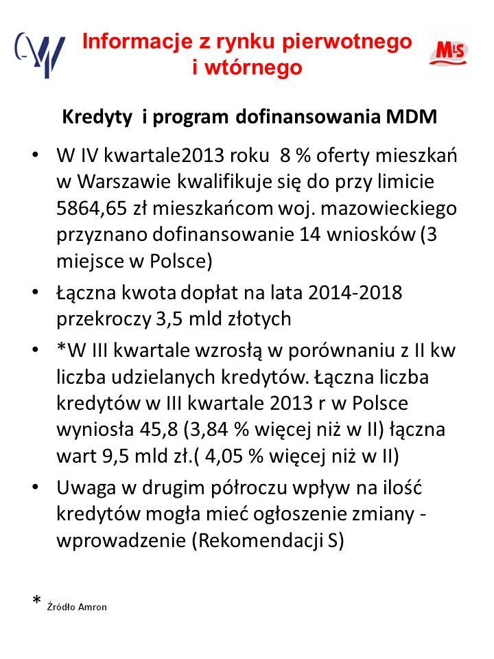 Informacje z rynku pierwotnego i wtórnego Kredyty i program dofinansowania MDM W IV kwartale2013 roku 8 % oferty mieszkań w Warszawie kwalifikuje się do przy limicie 5864,65 zł mieszkańcom woj.