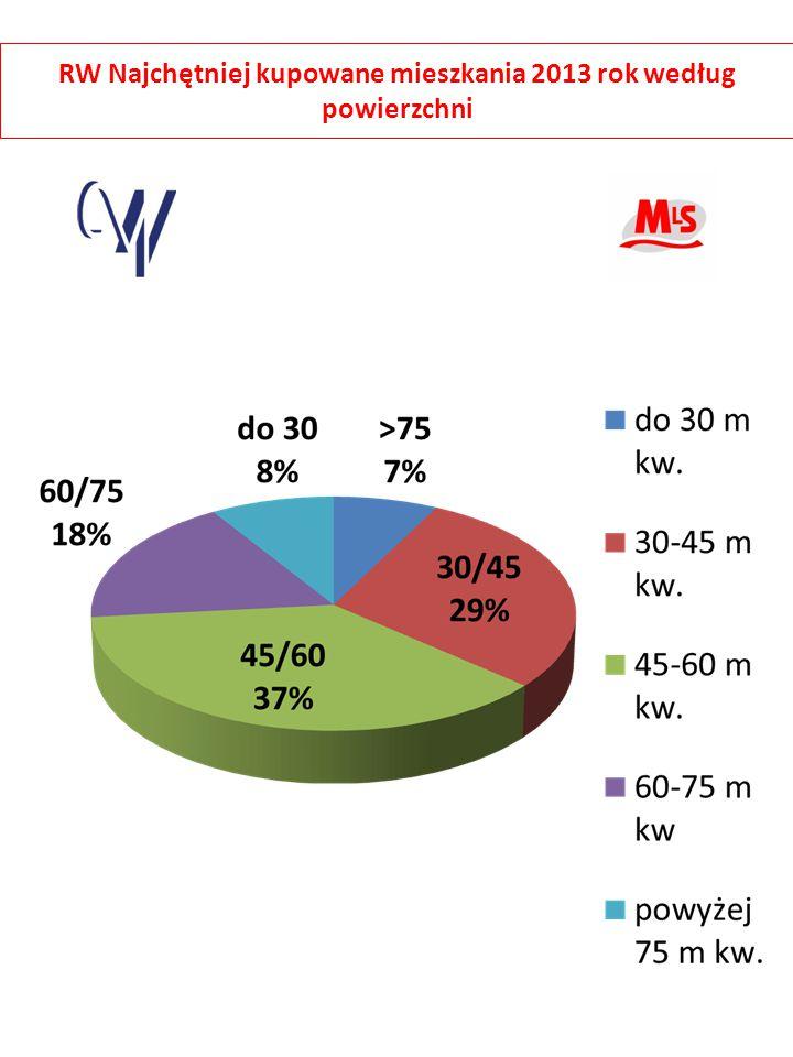 RW Najchętniej kupowane mieszkania 2013 rok według powierzchni