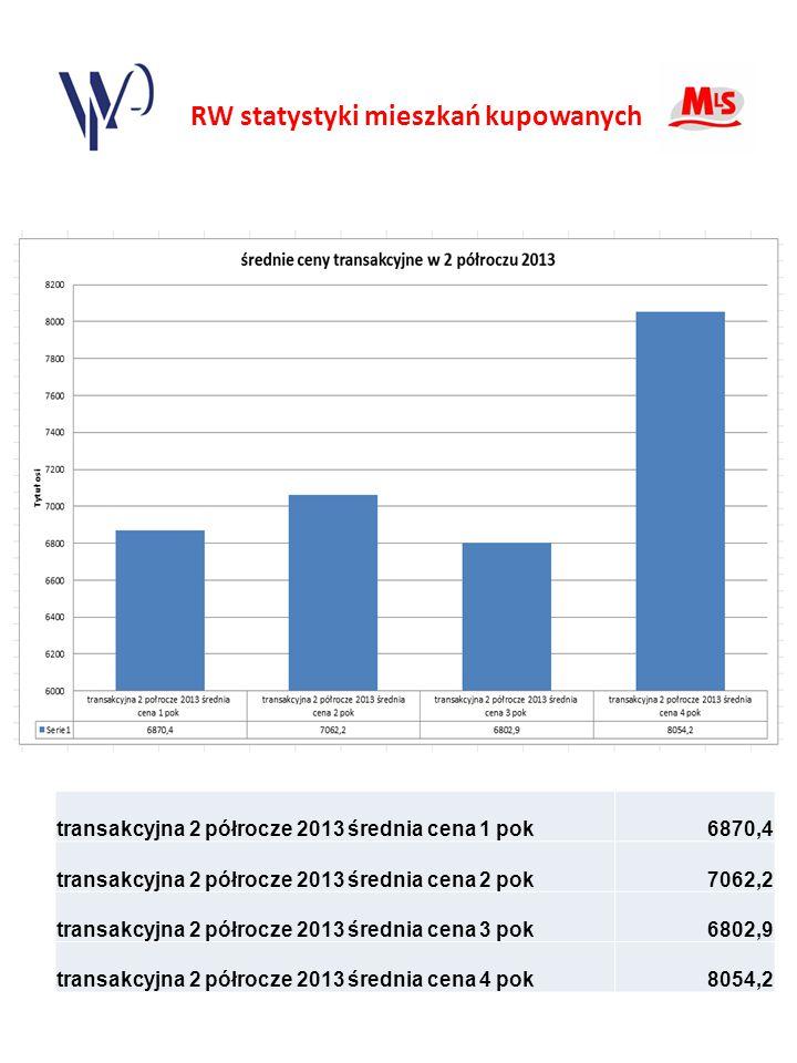 RW statystyki mieszkań kupowanych transakcyjna 2 półrocze 2013 średnia cena 1 pok6870,4 transakcyjna 2 półrocze 2013 średnia cena 2 pok7062,2 transakcyjna 2 półrocze 2013 średnia cena 3 pok6802,9 transakcyjna 2 półrocze 2013 średnia cena 4 pok8054,2