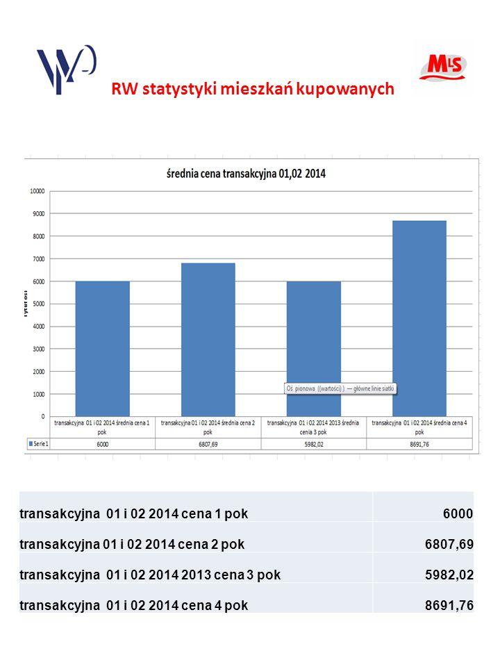RW statystyki mieszkań kupowanych transakcyjna 01 i 02 2014 cena 1 pok6000 transakcyjna 01 i 02 2014 cena 2 pok6807,69 transakcyjna 01 i 02 2014 2013 cena 3 pok5982,02 transakcyjna 01 i 02 2014 cena 4 pok8691,76