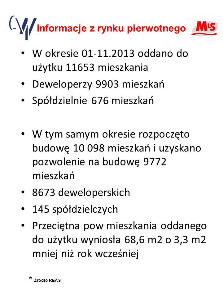 Informacje z rynku pierwotnego W okresie 01-11.2013 oddano do użytku 11653 mieszkania Deweloperzy 9903 mieszkań Spółdzielnie 676 mieszkań W tym samym okresie rozpoczęto budowę 10 098 mieszkań i uzyskano pozwolenie na budowę 9772 mieszkań 8673 deweloperskich 145 spółdzielczych Przeciętna pow mieszkania oddanego do użytku wyniosła 68,6 m2 o 3,3 m2 mniej niż rok wcześniej * Żródło REAS