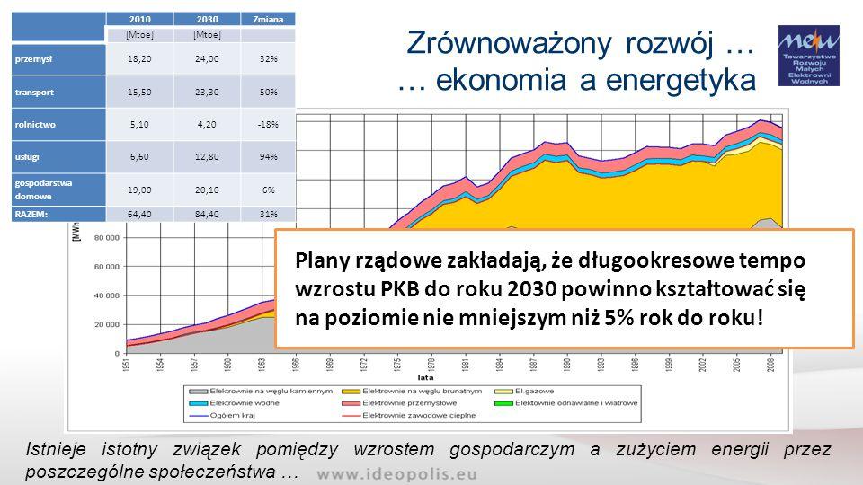 Teoretyczny / moc surowa Techniczny Ekonomiczny Zrównoważonego rozwoju Zagospodarowany Co to jest potencjał ?