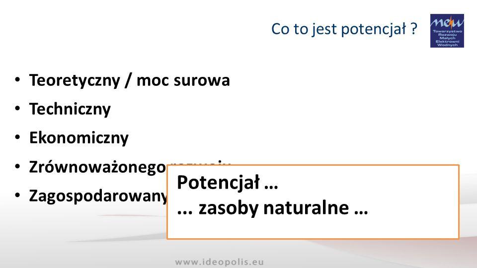 Dotychczasowe szacunki potencjał EW (2009) Potencjał EW (wszystkie) Teoretyczny: 19,9..23,0..23,6..29,0 TWh/ rok Techniczny: 12,0..
