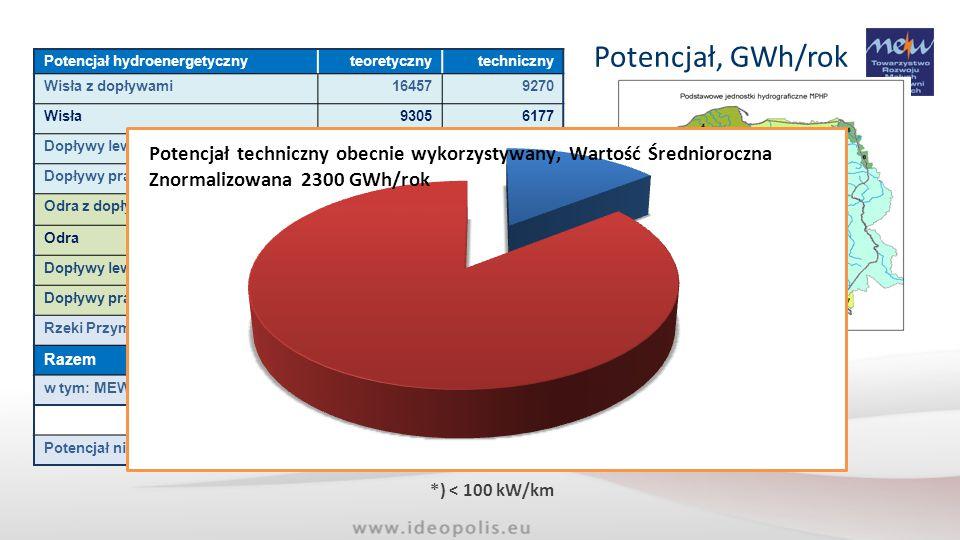 Historia energetyki wodnej w Polsce … 1925..35: 8100 obiektów (w tym młyny, tartaki, kaszarnie, elektrownie) – szacunki mówią o 25 tys.