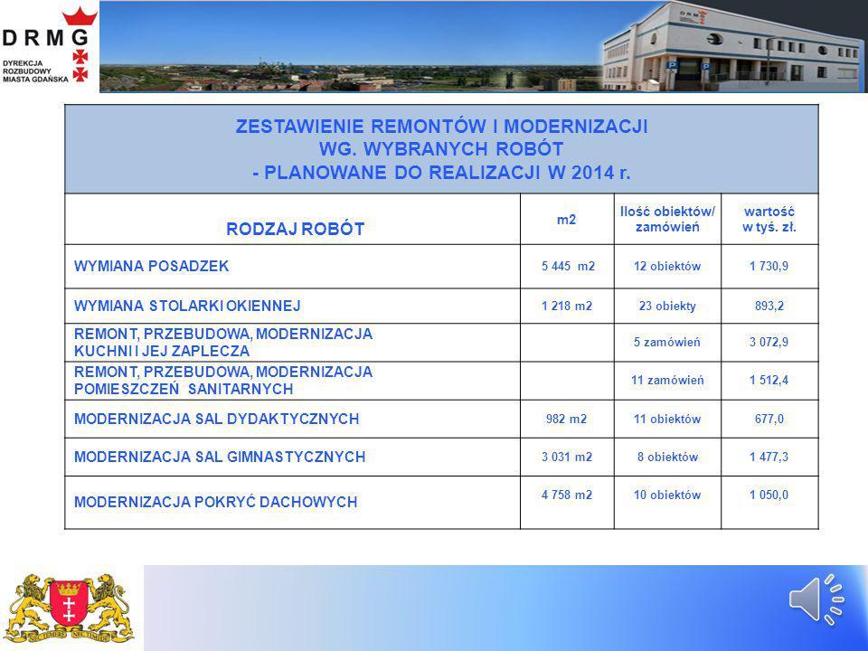 NAJWAŻNIEJSZE REALIZACJE W ZAKRESIE INWESTYCJI W OBIEKTACH OŚWIATOWCH PRZEWIDZIANE NA ROK 2014 1.Budowa Szkoły Podstawowej przy ul.