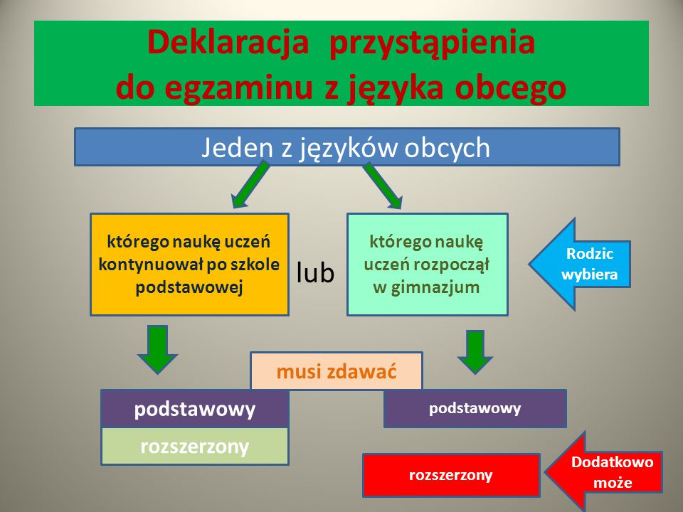 Deklaracja przystąpienia do egzaminu z języka obcego lub Jeden z języków obcych którego naukę uczeń kontynuował po szkole podstawowej którego naukę uc