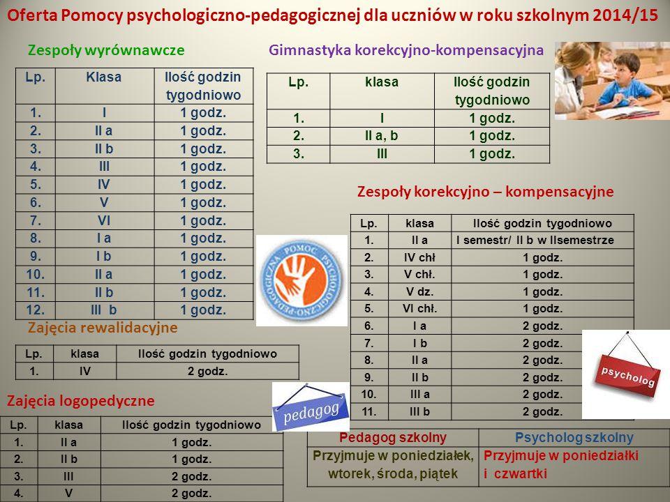 Oferta Pomocy psychologiczno-pedagogicznej dla uczniów w roku szkolnym 2014/15 Lp.Klasa Ilość godzin tygodniowo 1.I1 godz. 2.II a1 godz. 3.II b1 godz.