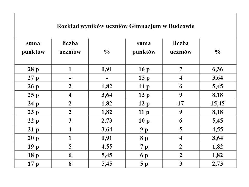 Rozkład wyników uczniów Gimnazjum w Budzowie suma punktów liczba uczniów% suma punktów liczba uczniów% 28 p10,9116 p76,36 27 p--15 p43,64 26 p21,8214