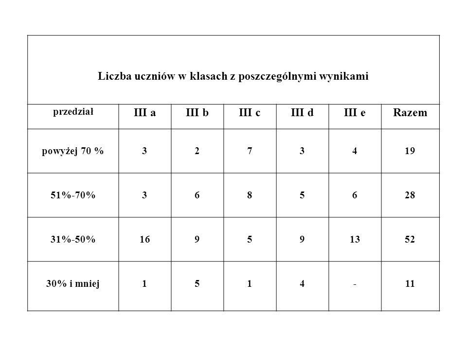 Liczba uczniów w klasach z poszczególnymi wynikami przedział III aIII bIII cIII dIII eRazem powyżej 70 %3273419 51%-70%3685628 31%-50%169591352 30% i