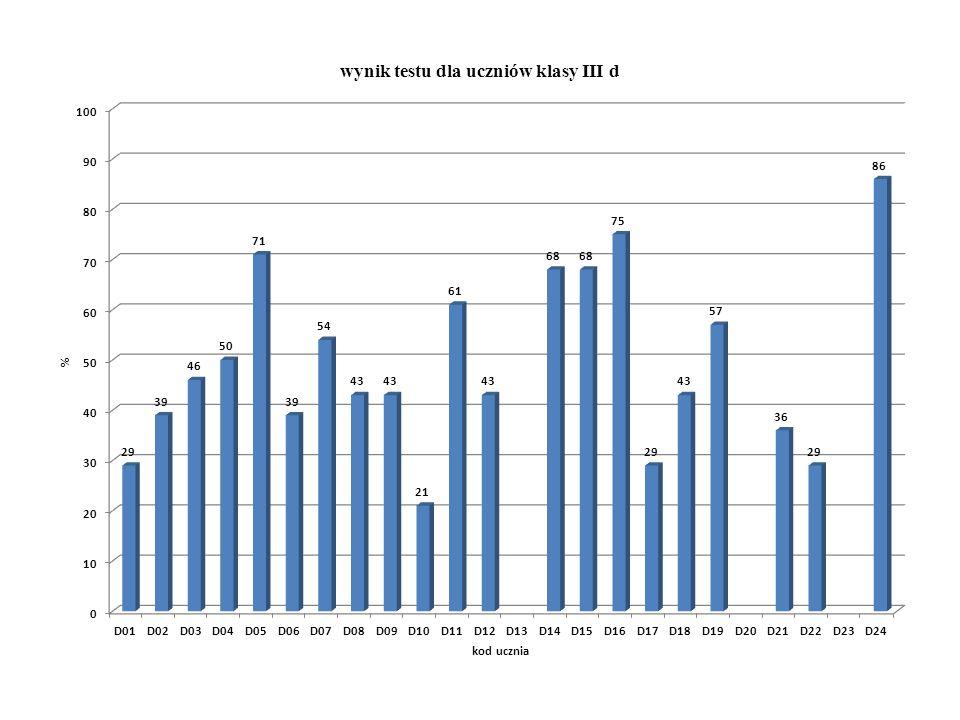 Liczba uczniów w klasach z poszczególnymi wynikami przedział III aIII bIII cIII dIII eRazem powyżej 70 %3273419 51%-70%3685628 31%-50%169591352 30% i mniej1514-11