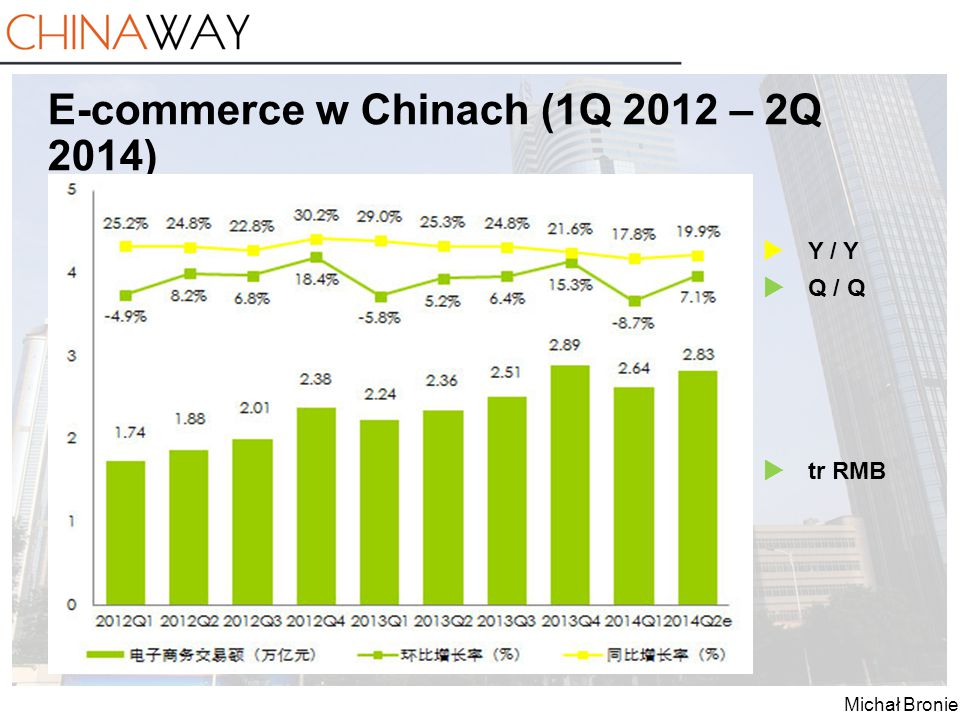 Michał Broniek E-commerce w Chinach (1Q 2012 – 2Q 2014)  Y / Y  Q / Q  tr RMB