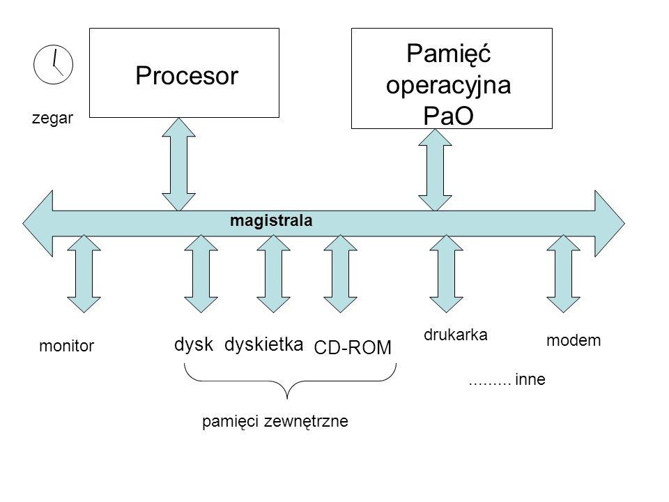 Struktura wewnętrzna komputera Jednostka centralna  płyta główna mikroprocesor (+radiator+cooler) chipset - układy wspomagające pracę procesora magis